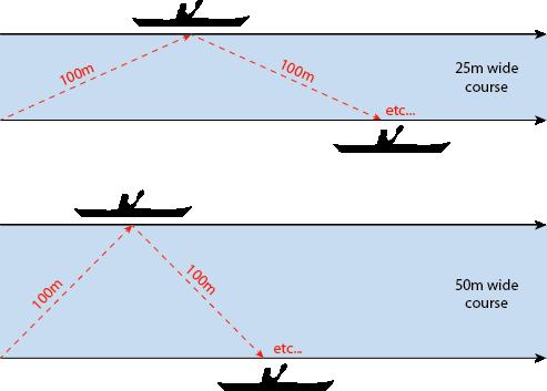 Swim Diagram
