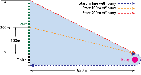 Swim Start Diagram