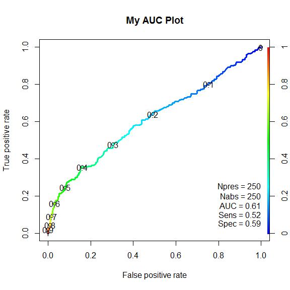 AUC_Plot
