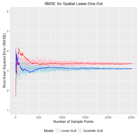 3a) Spatial Leave-One-Out cumulative RMSE plot by sample size