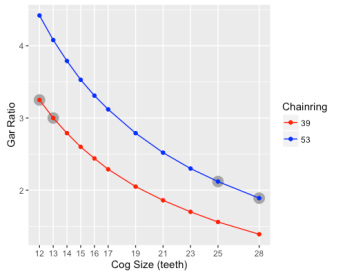 Gear Ratio Example